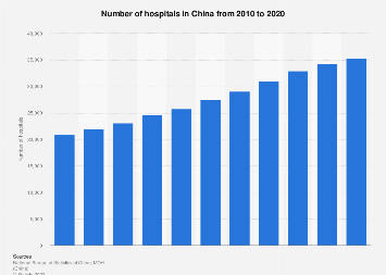Number of hospitals in China 2007-2017