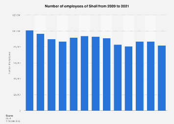 Royal Dutch Shell's number of employees 2009-2017