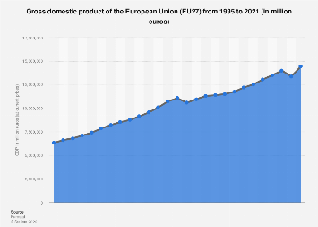 Gross domestic product (GDP) in the European Union (EU) until 2017