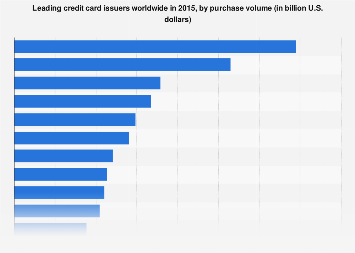 Leading credit card issuers worldwide 2015, by purchase volume