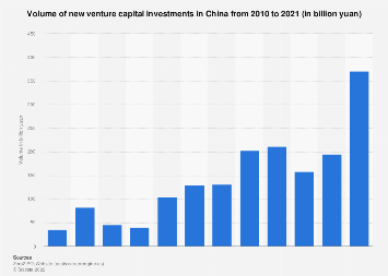Volume of new venture capital investments in China 2007-2017