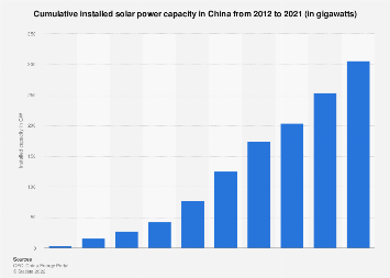 Cumulative installed solar power capacity China 2012-2016