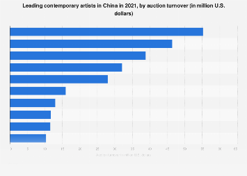 Leading contemporary artists in China in 2017, by auction turnover