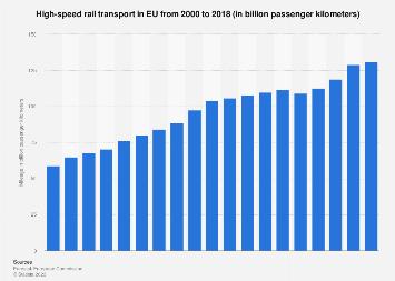 High-speed rail transport in EU-28 2000-2016