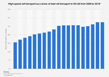 EU-28 - high-speed rail transport 2000-2015
