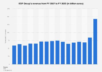 EDF Group - revenue 2007-2017