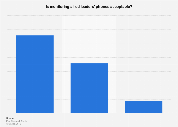 Opinion of Americans on NSA's monitoring of allied leaders' phones 2013