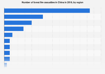 Number of forest fire casualties in China 2017, by region