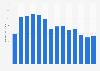 Petrobras' total assets 2009-2018