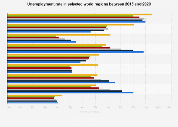 Unemployment rate in selected world regions 2017