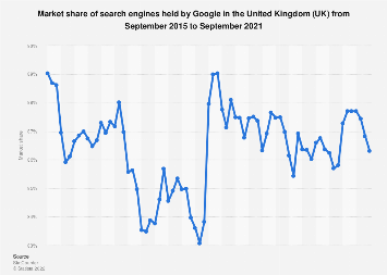 Google's market share monthly in the United Kingdom (UK) 2015-2018