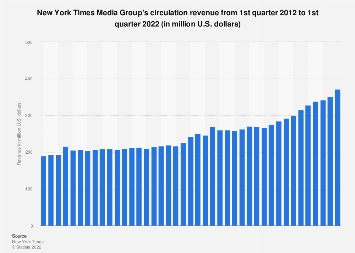 New York Times Media Group's circulation revenue from Q1 2012 - Q1 2018