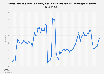 Bing's search engine market share monthly in the United Kingdom (UK) 2014-2018