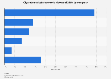 Global cigarette market share as of 2017, by company