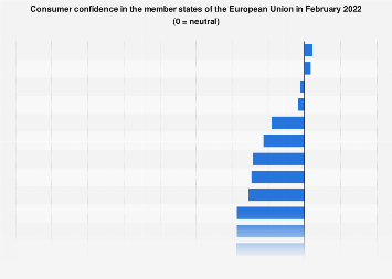 Consumer confidence in EU countries March 2018
