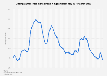 Unemployment rate of the United Kingdom 2000-2017