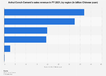 Anhui Conch Cement - sales by region 2016