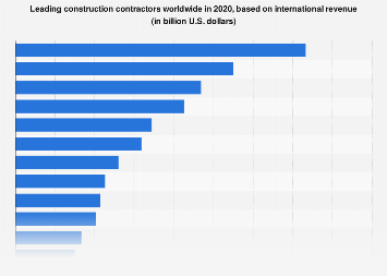 World's construction contractors: revenue outside of home country 2016