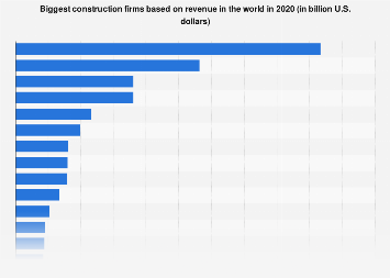 Major global construction contractors by revenue 2017