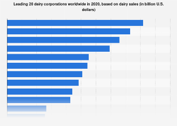 Global leading 20 dairy corporations 2017, based on sales