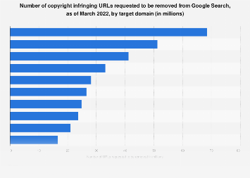 Number of infringing URLs requested to be removed from Google Search 2018