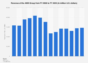 ABB group - revenue 2009-2017