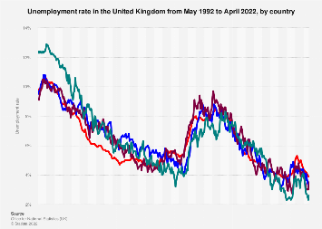 Monthly unemployment rate in the United Kingdom (UK) 2017-2019