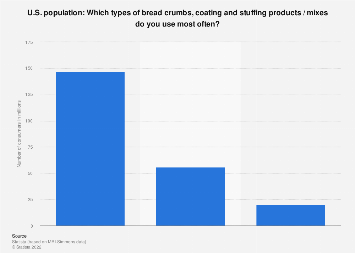 Types of bread crumbs, coating and stuffing products / mixes used in the U.S. 2017