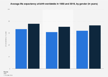 Average life expectancy at birth worldwide by gender 2016