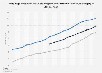 Living wage compared with the minimum wage in the UK  2011-2020