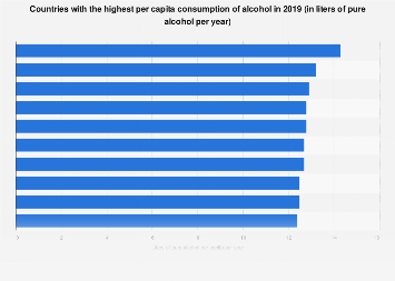 Countries with highest per capita consumption of alcohol 2016