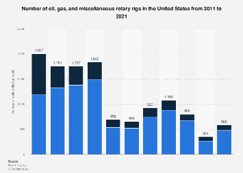 Oil, natural gas and miscellaneous rotary rig count in U.S. 2011-2017