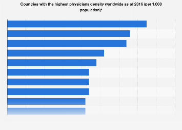 Countries with the highest physicians density worldwide 2016