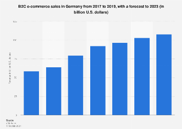 Germany: B2C e-commerce sales 2015-2020