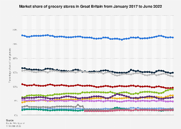 Grocery market share in Great Britain 2015-2017