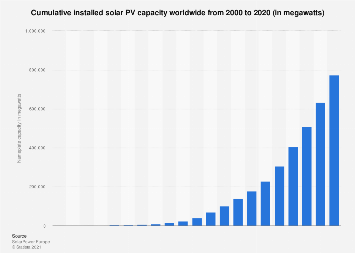 Global cumulative installed solar PV capacity 2000-2017