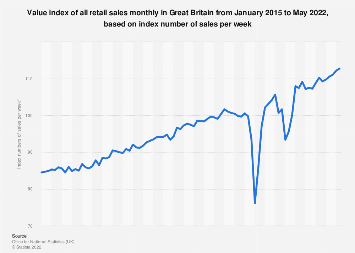 Monthly retail sales value index in Great Britain 2013-2017