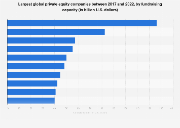 Largest global private equity companies, by fund-raising capacity 2018