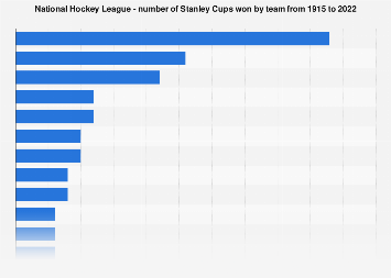 NHL - number of Stanley Cups won by team 1915-2018