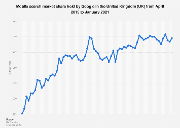 Google's market share of mobile search in the United Kingdom (UK) 2015-2018