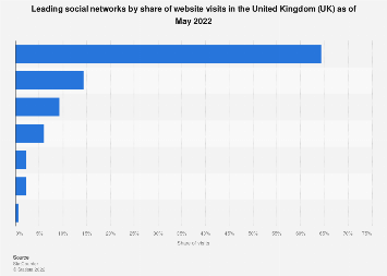 Social networks ranked by market share in the United Kingdom (UK) as of July 2018