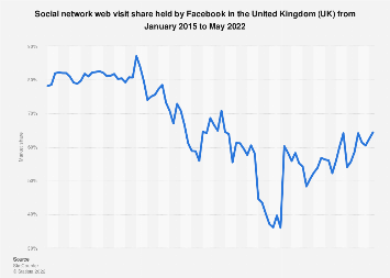 Facebook's social network market share monthly in the United Kingdom (UK) 2015-2018