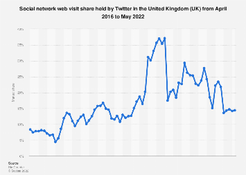Twitter: share of social network website visits in the United Kingdom (UK) 2015-2019