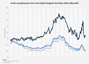United Kingdom (UK): Youth unemployment rate (18-24 year-olds) 2000-2017