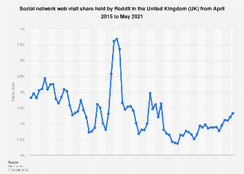 Reddit: market share of social networks in the United Kingdom (UK) 2015-2019