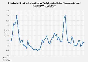 YouTube: social network market share in the United Kingdom (UK) 2015-2017