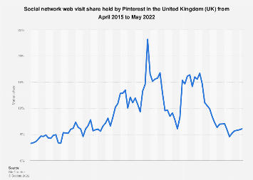 Pinterest: share of social network visits in the United Kingdom (UK) 2015-2019