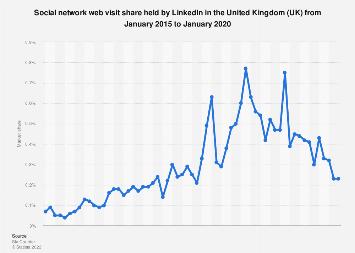LinkedIn: share of social network website visits in the United Kingdom (UK) 2015-2019