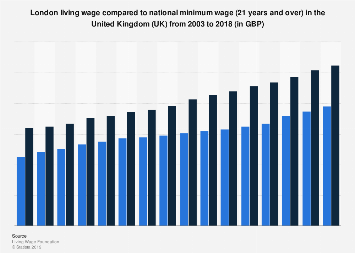 Chart The Countries With The Best Minimum Wages Statista