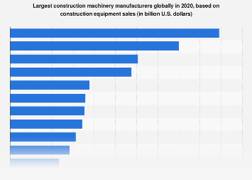 World's largest construction machinery manufacturers - sales 2016